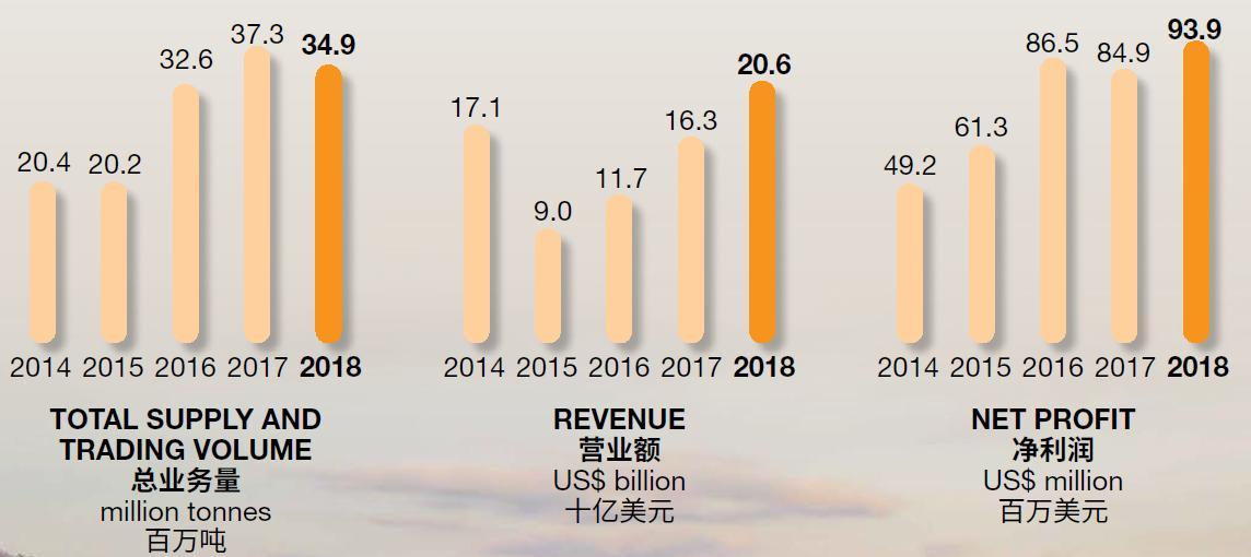 资料来源:公司年报