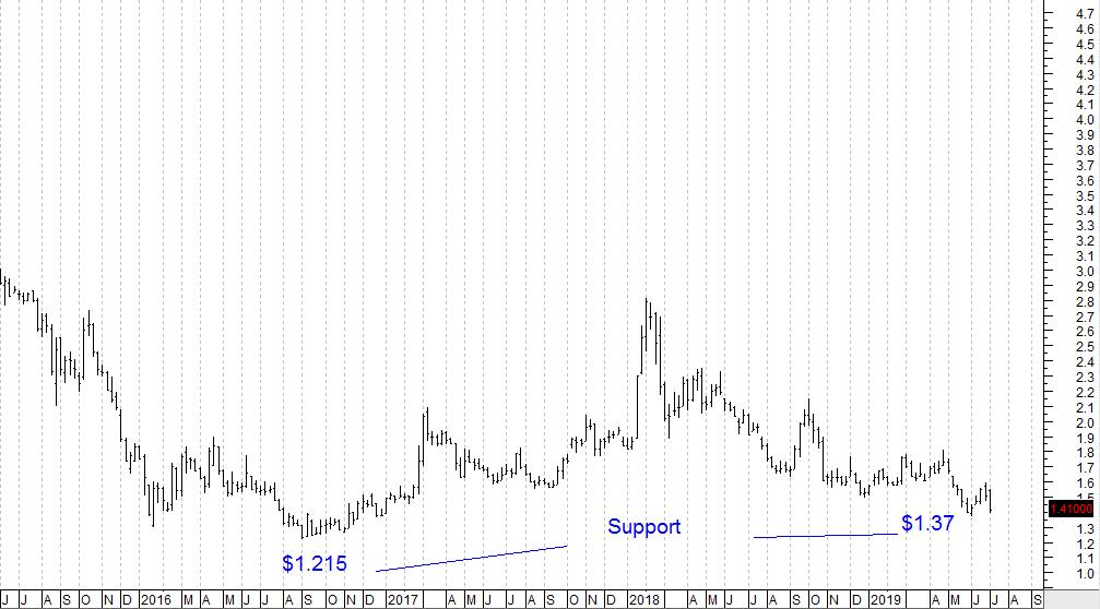 SembMar-Chart